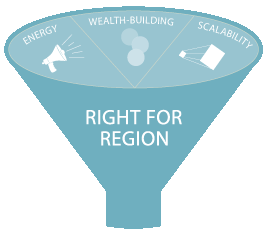 Wealthworks: deciding which market opportunities are best suited for your region