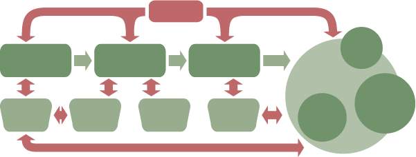 definition of a Wealthworks value chain