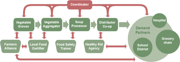 What a tomato soup value chain map might look like